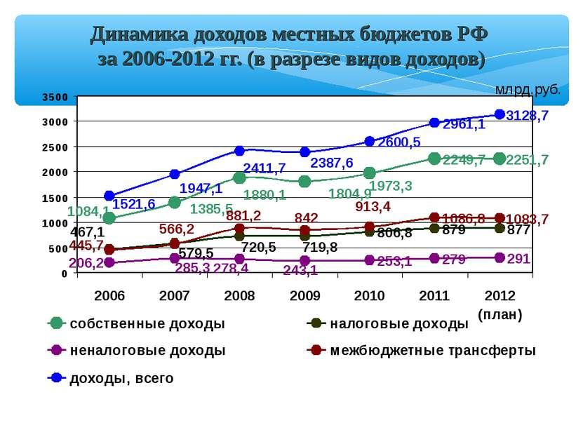 Динамика доходов местных бюджетов РФ за 2006-2012 гг. (в разрезе видов доходо...