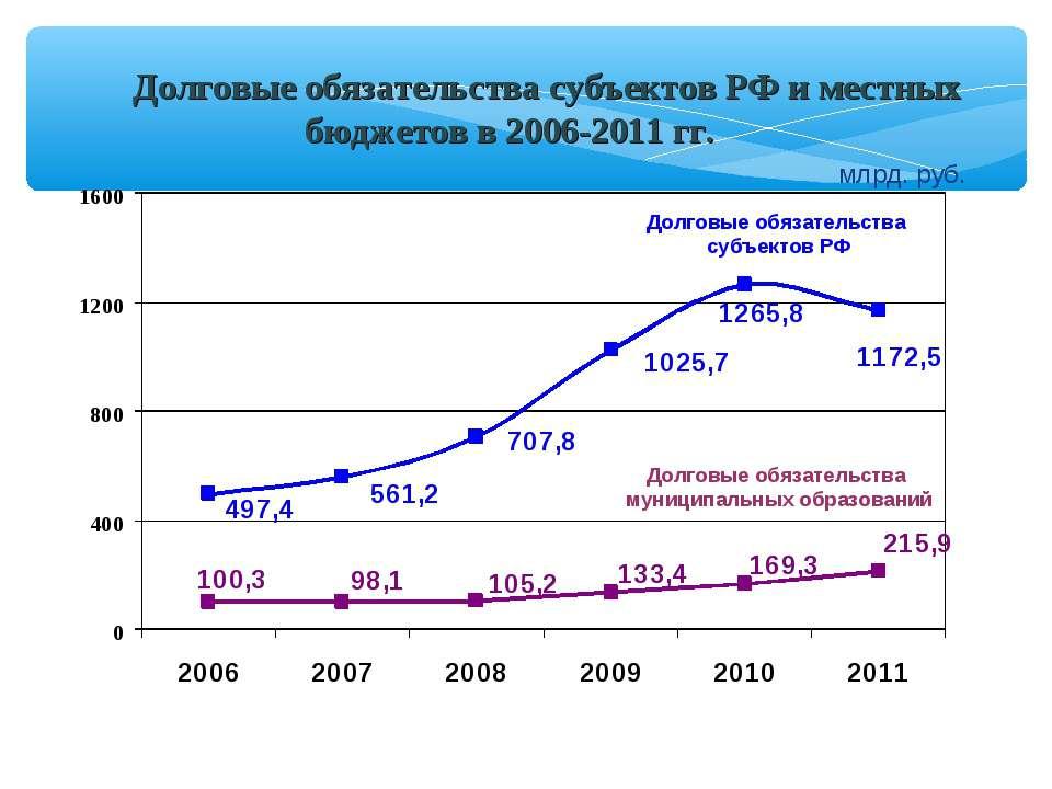 Долговые обязательства субъектов РФ и местных бюджетов в 2006-2011 гг. Долгов...