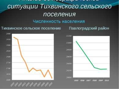 Анализ демографической ситуации Тихвинского сельского поселения Численность н...