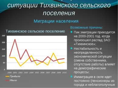 Анализ демографической ситуации Тихвинского сельского поселения Возможные при...