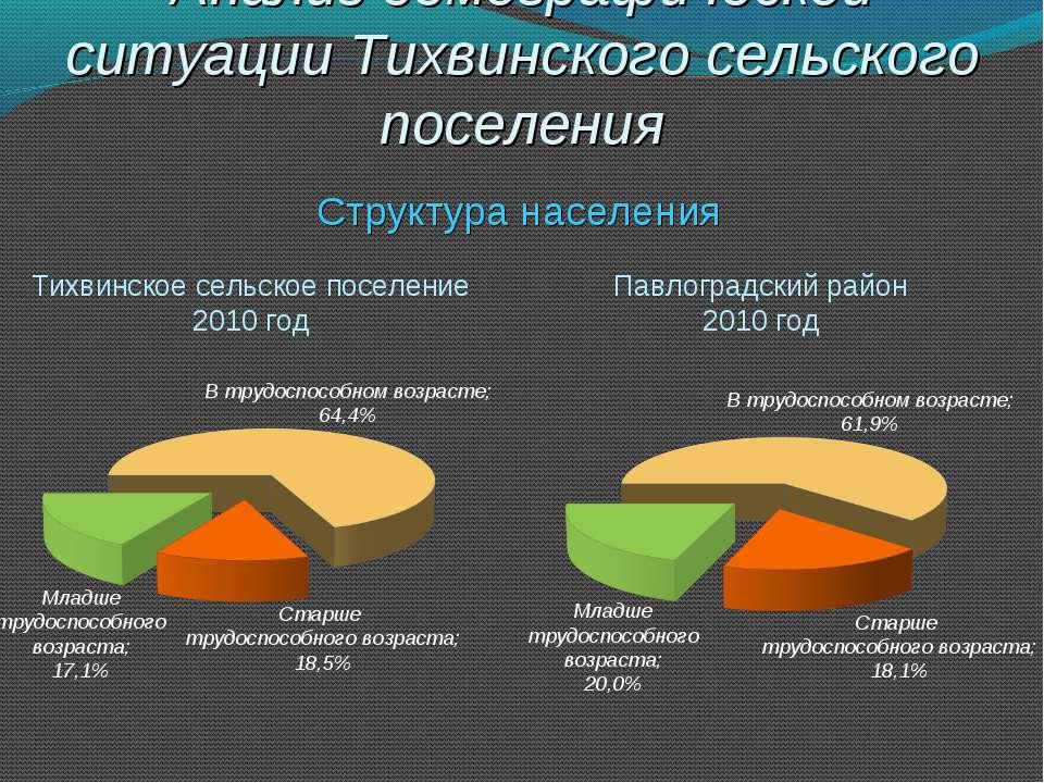 Анализ демографической ситуации Тихвинского сельского поселения Структура нас...