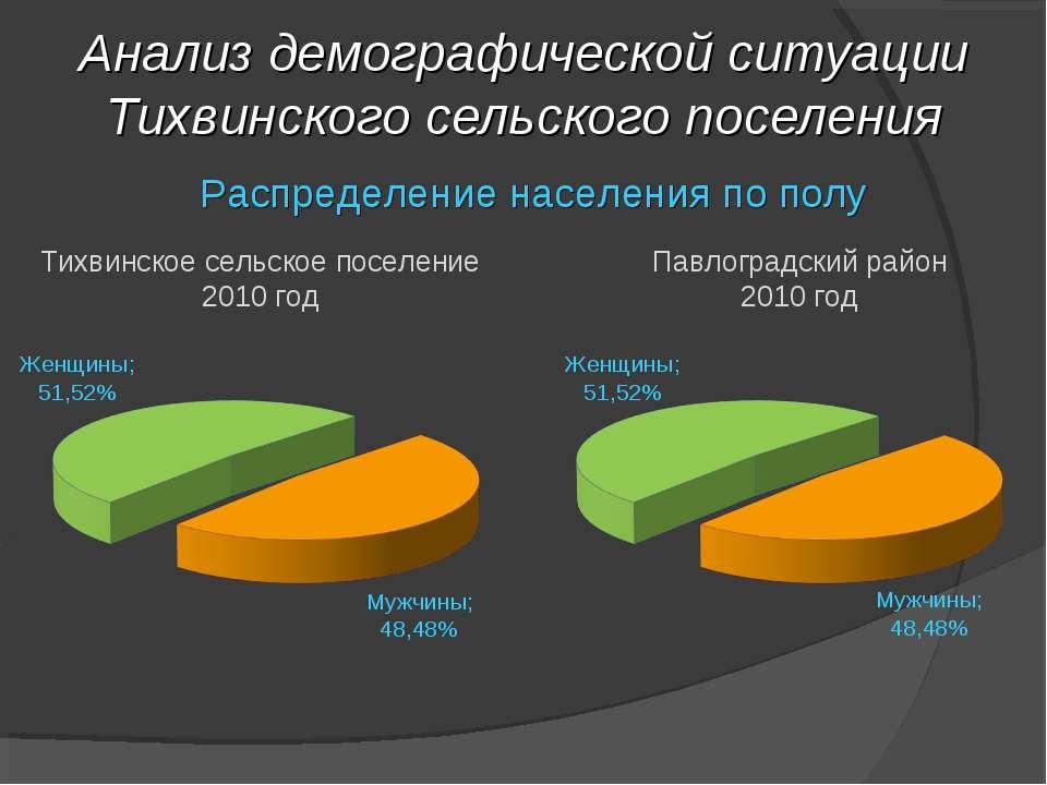 Анализ демографической ситуации Тихвинского сельского поселения Распределение...