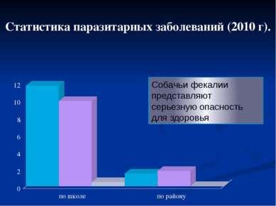 Статистика паразитарных заболеваний (2010 г). Собачьи фекалии представляют се...