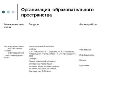 Организация образовательного пространства Межпредметные связи Ресурсы Формы р...