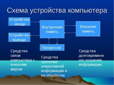 Схема устройства компьютера Устройства ввода Устройства вывода Внутренняя пам...