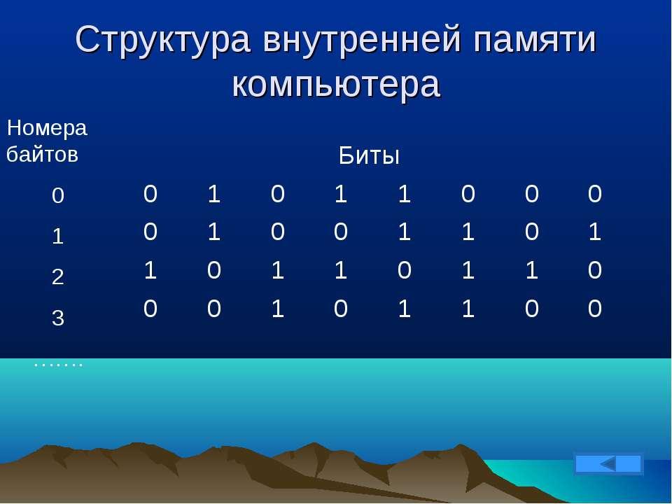 Структура внутренней памяти компьютера Номера байтов 0 1 2 3 ……. Биты 0 1 0 1...