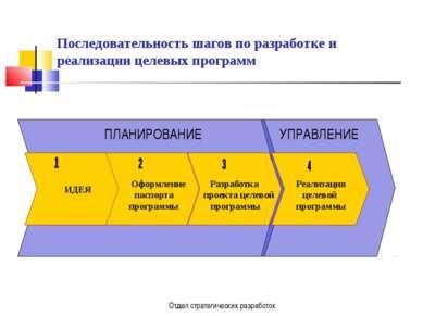Отдел стратегических разработок Последовательность шагов по разработке и реал...