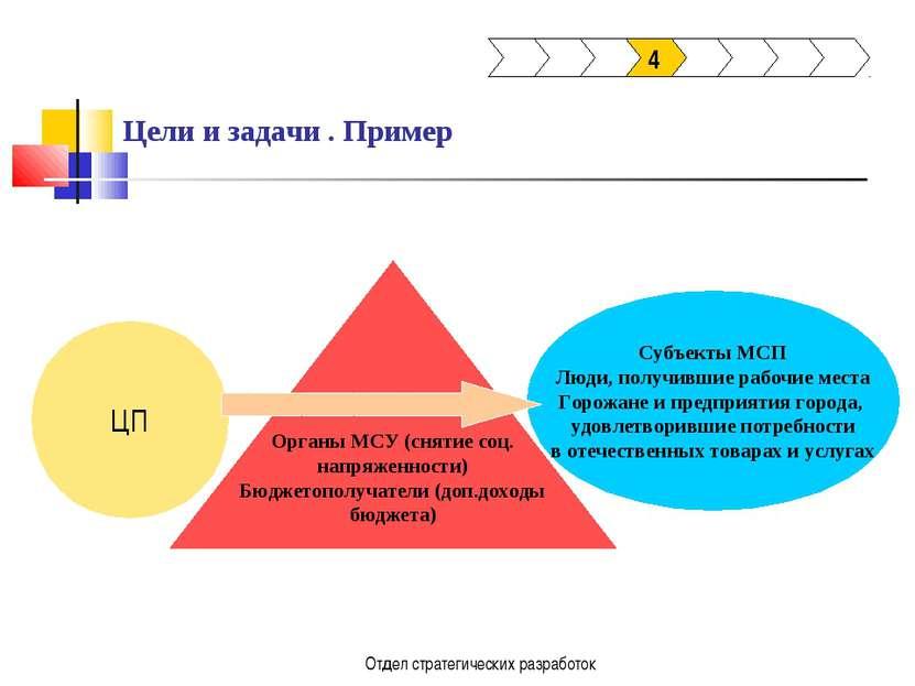 Отдел стратегических разработок Цели и задачи . Пример 4 ЦП Органы МСУ (сняти...