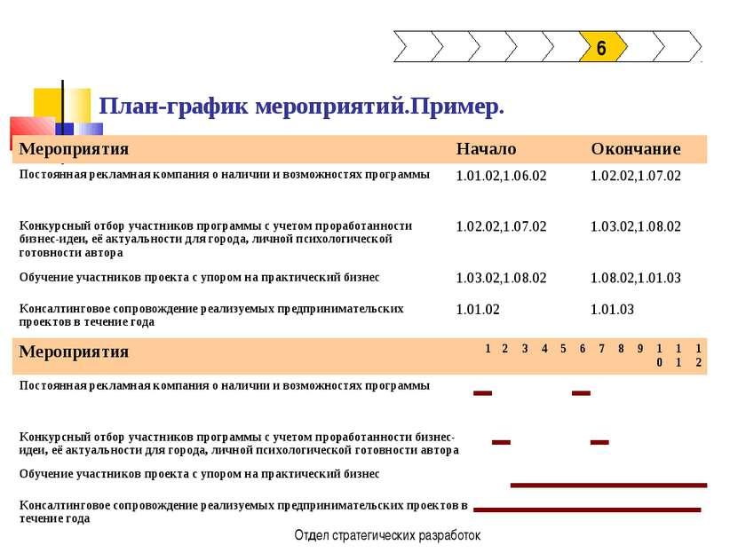 Отдел стратегических разработок План-график мероприятий.Пример. 6 Мероприятия...