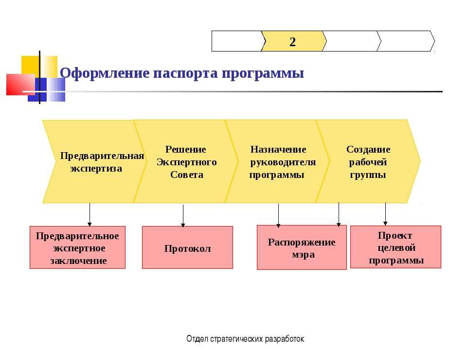 Отдел стратегических разработок Назначение руководителя программы Предварител...