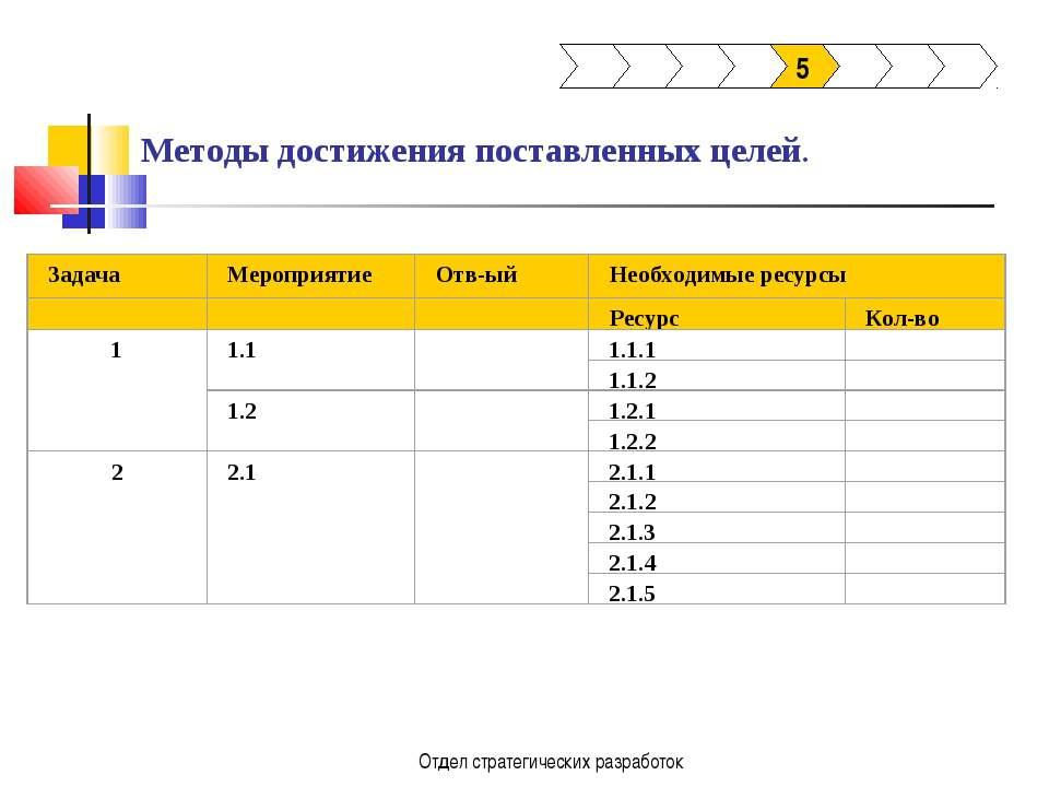 Отдел стратегических разработок Методы достижения поставленных целей. 5 Отдел...