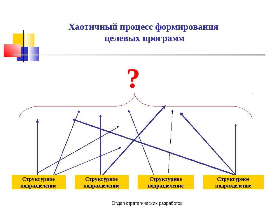 Отдел стратегических разработок Хаотичный процесс формирования целевых програ...