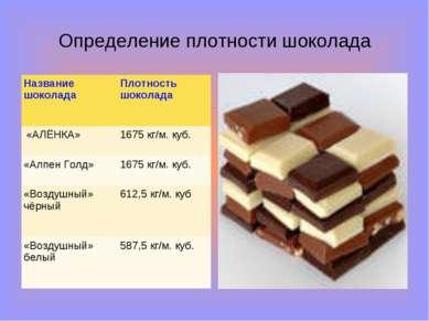 Определение плотности шоколада Название шоколада Плотность шоколада «АЛЁНКА» ...