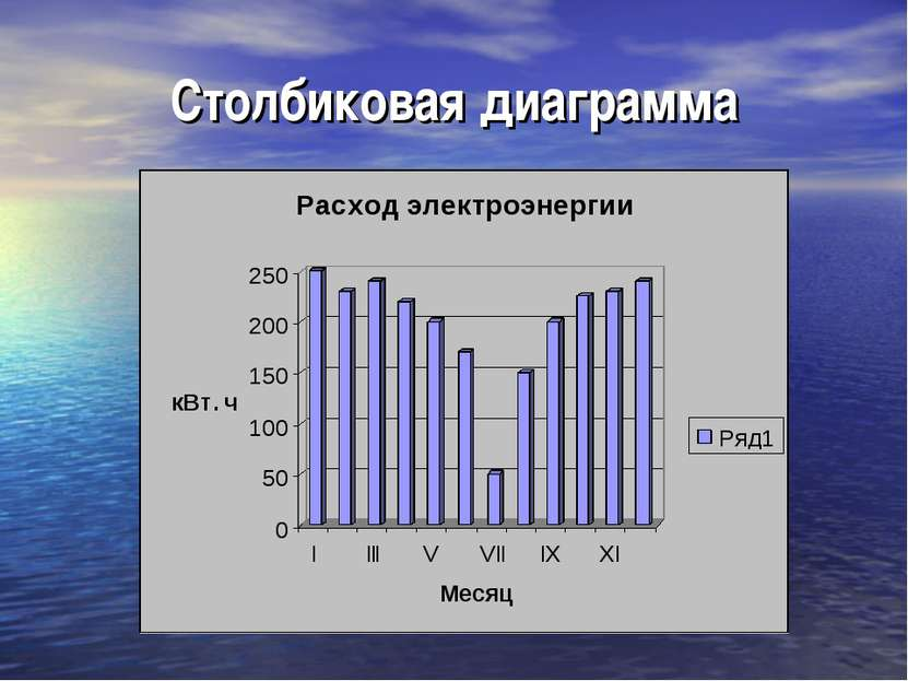 Столбиковая диаграмма