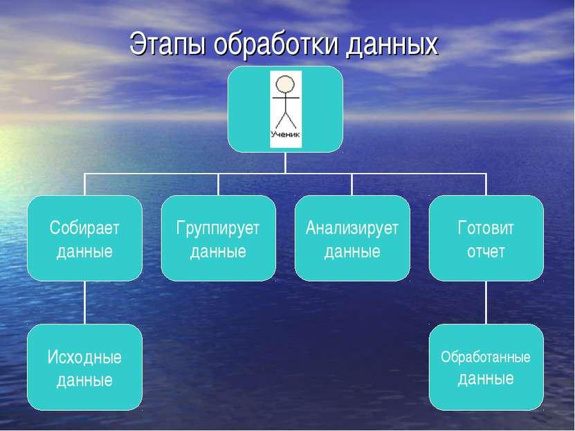 Этапы обработки данных