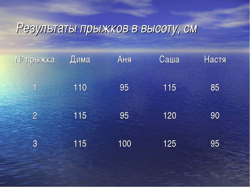 Результаты прыжков в высоту, см № прыжка Дима Аня Саша Настя 1 110 95 115 85 ...