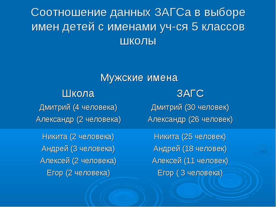 Соотношение данных ЗАГСа в выборе имен детей с именами уч-ся 5 классов школы ...