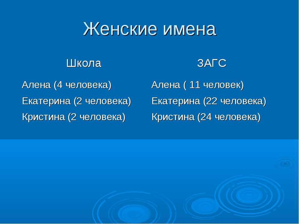 Женские имена Школа ЗАГС Алена (4 человека) Алена ( 11 человек) Екатерина (2 ...