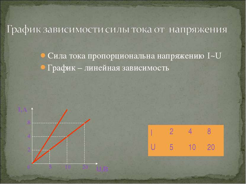 Сила тока пропорциональна напряжению I~U График – линейная зависимость I,А U,...