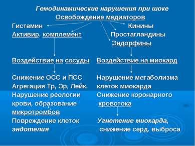 Гемодинамические нарушения при шоке Освобождение медиаторов Гистамин Кинины А...