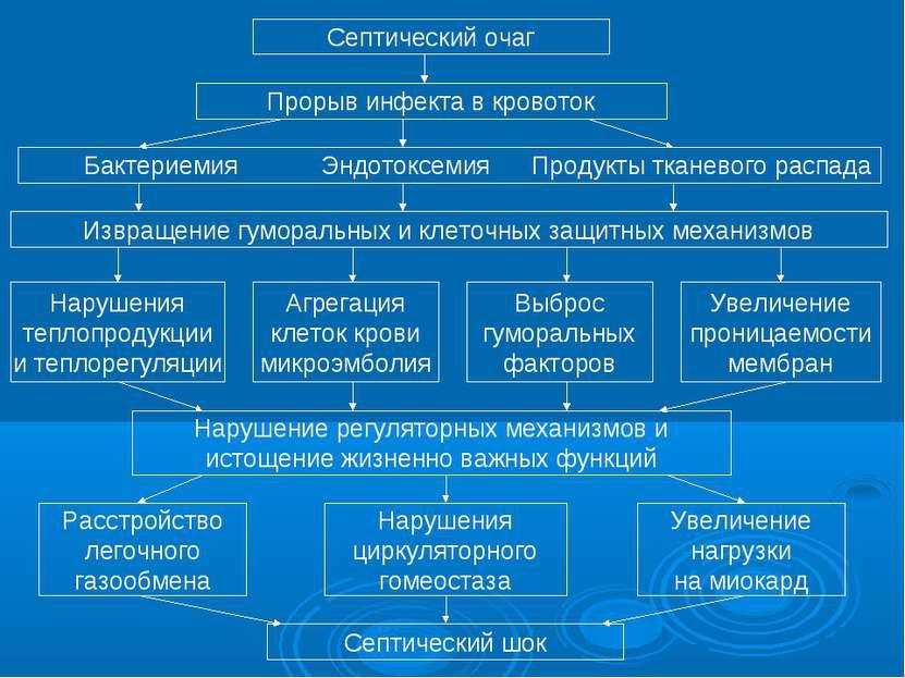 Септический очаг Прорыв инфекта в кровоток Бактериемия Эндотоксемия Продукты ...