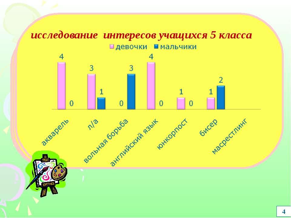 4 исследование интересов учащихся 5 класса исследование интересов учащихся 5 ...
