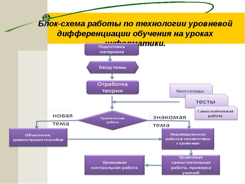 Блок-схема работы по технологии уровневой дифференциации обучения на уроках и...