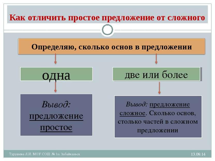 * Турушева Л.И. МОУ СОШ № 1п. Забайкальск Как отличить простое предложение от...
