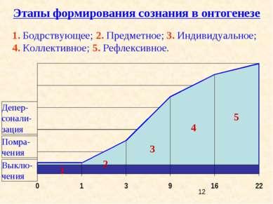 1 4 3 2 Этапы формирования сознания в онтогенезе 1. Бодрствующее; 2. Предметн...