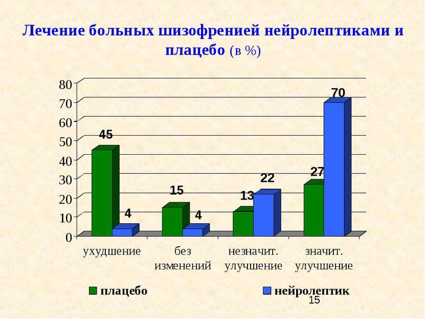 Лечение больных шизофренией нейролептиками и плацебо (в %)
