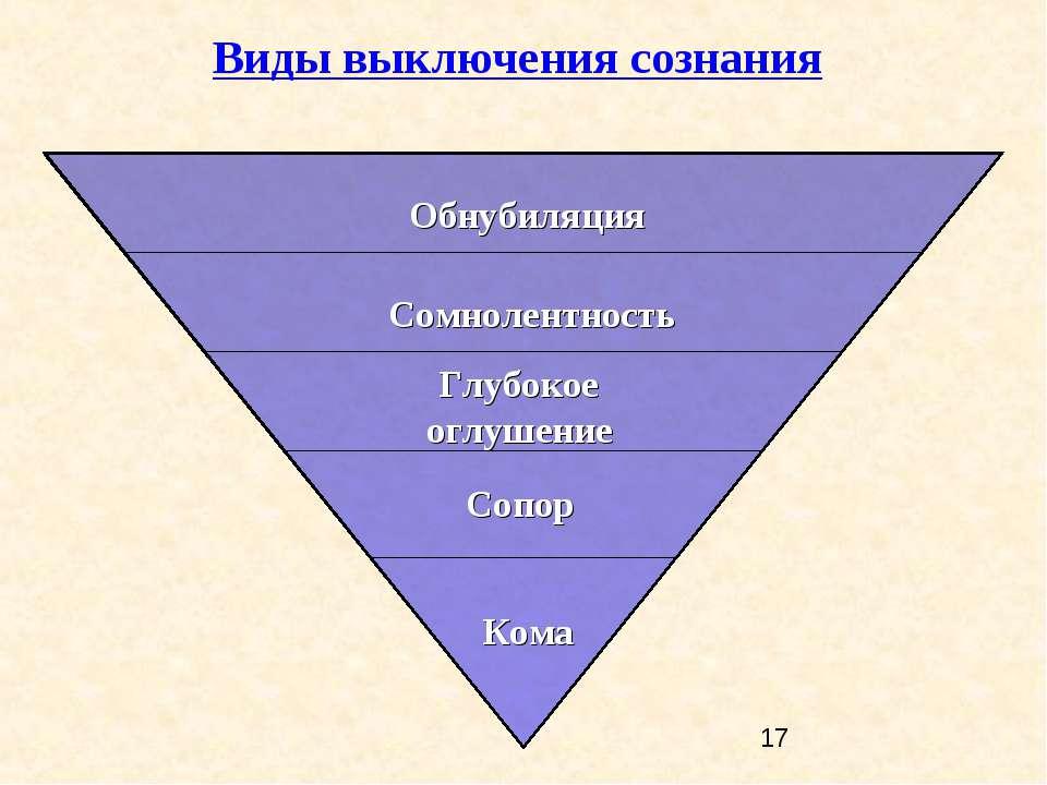 Обнубиляция Кома Сопор Сомнолентность Глубокое оглушение Виды выключения созн...
