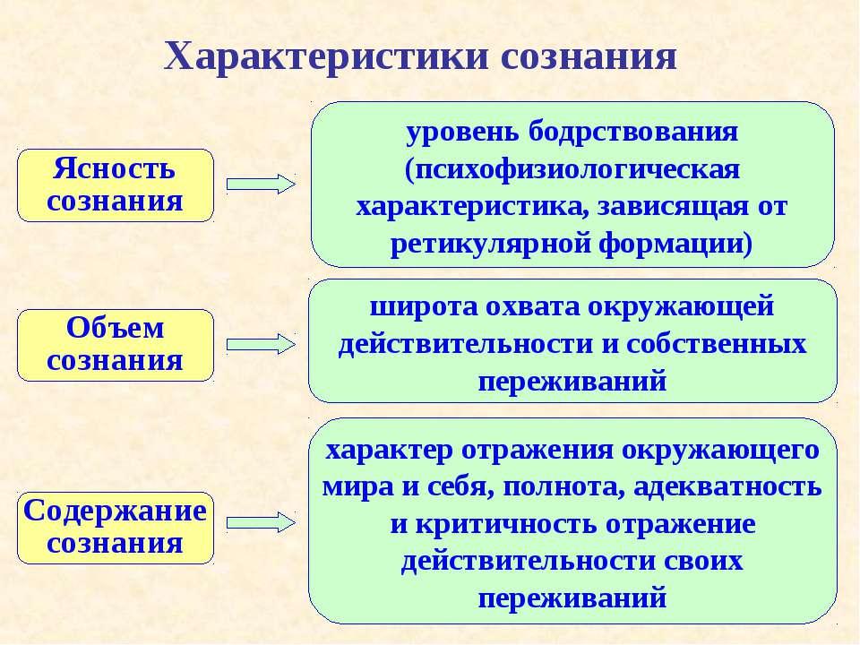 Характеристики сознания Ясность сознания уровень бодрствования (психофизиолог...