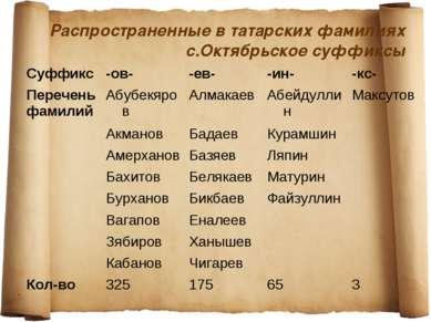 Распространенные в татарских фамилиях с.Октябрьское суффиксы