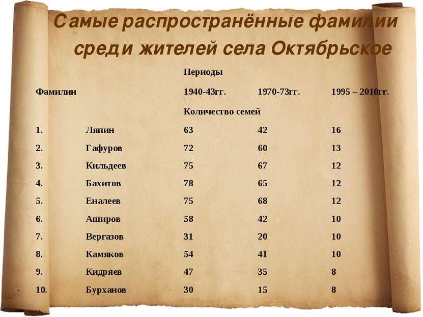 Как я русская фамилия самая распространенная