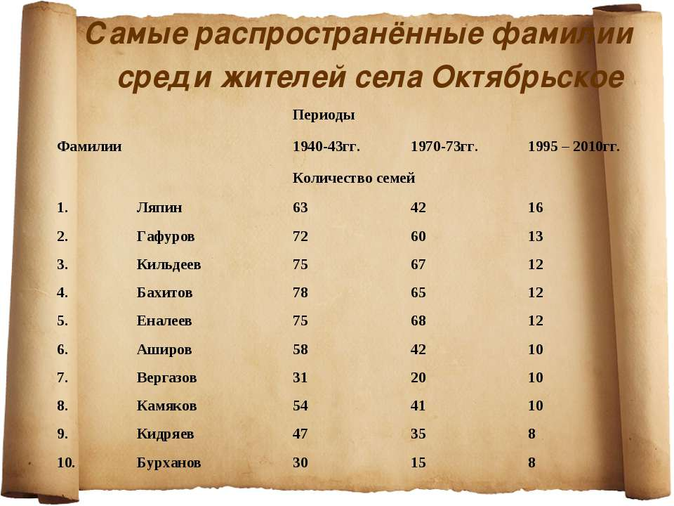 Самые распространённые фамилии среди жителей села Октябрьское Фамилии Периоды...