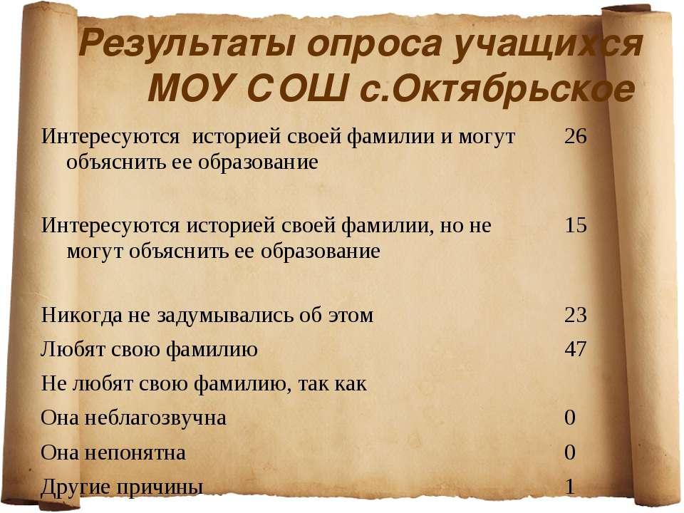 Результаты опроса учащихся МОУ СОШ с.Октябрьское