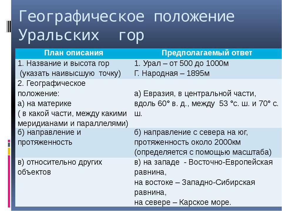 Географическое положение Уральских гор План описания Предполагаемый ответ 1. ...