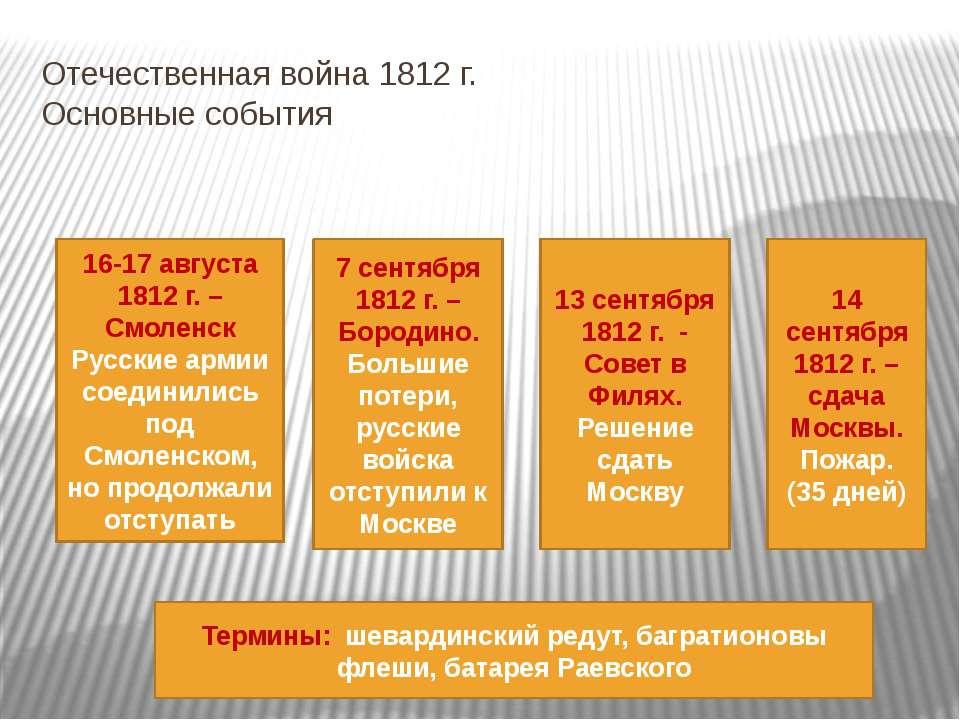 Отечественная война 1812 г. Основные события 16-17 августа 1812 г. – Смоленск...