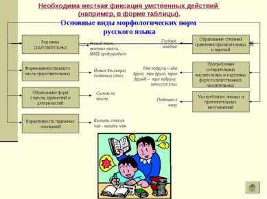 Основные виды морфологических норм русского языка Род имен существительных Ва...