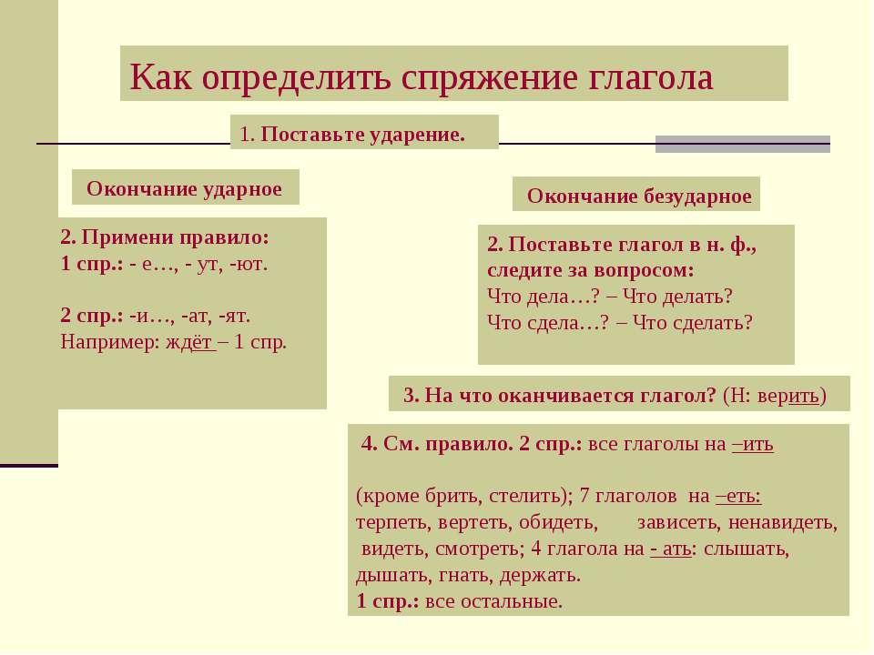 Как определить спряжение глагола 1. Поставьте ударение. Окончание ударное Око...