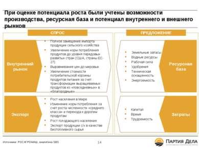 При оценке потенциала роста были учтены возможности производства, ресурсная б...