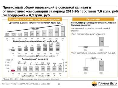 Прогнозный объем инвестиций в основной капитал в оптимистическом сценарии за ...