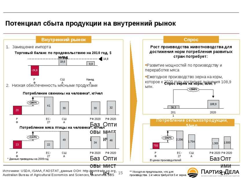 9 Потенциал сбыта продукции на внутренний рынок * Замещение импорта Низкая об...