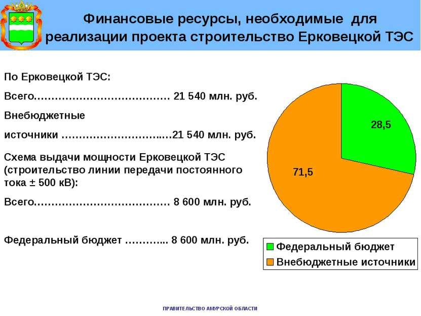Финансовые ресурсы, необходимые для реализации проекта строительство Ерковецк...