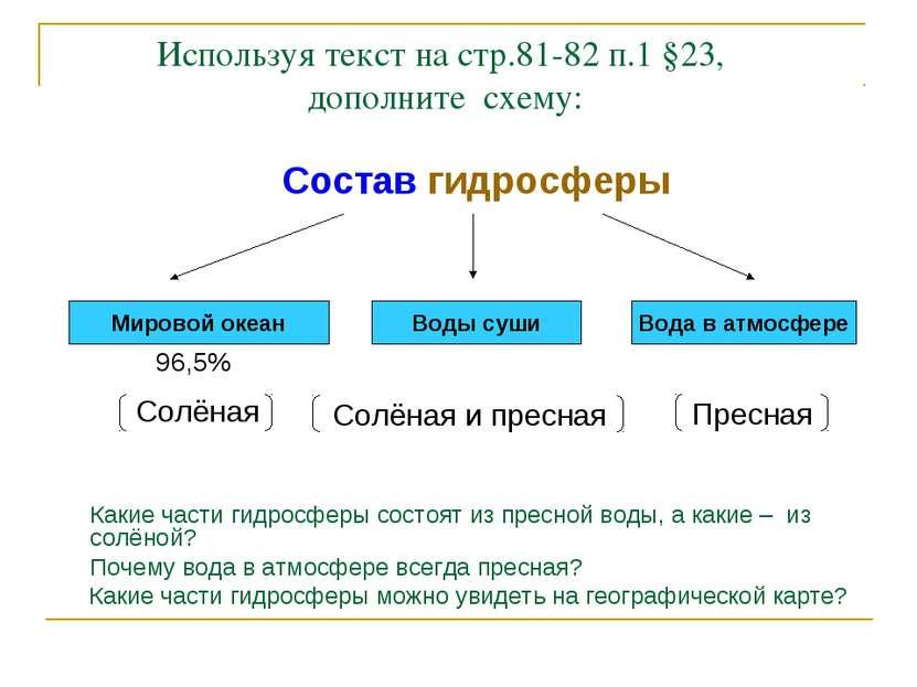 Используя текст на стр.81-82 п.1 §23, дополните схему: Состав гидросферы ..……...