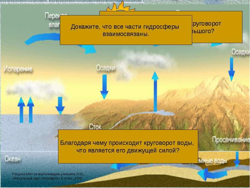 Чем отличается малый круговорот воды в природе от большого? Какую роль в круг...
