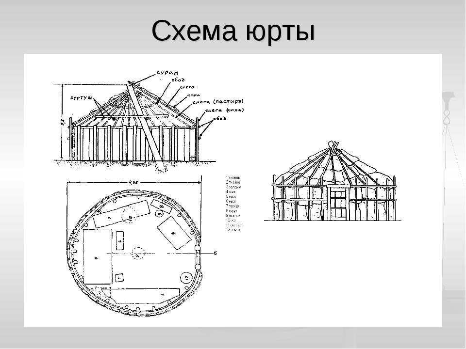Схема юрты