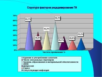 Структура факторов рецидивирования ГИ