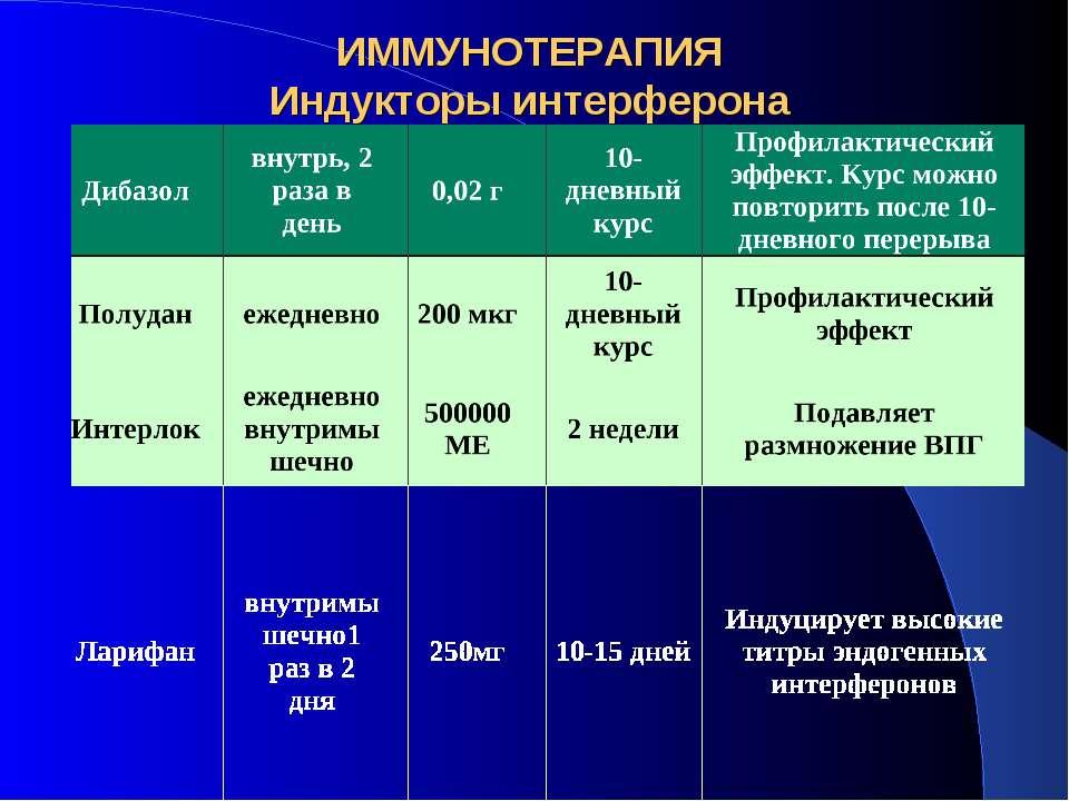 ИММУНОТЕРАПИЯ Индукторы интерферона