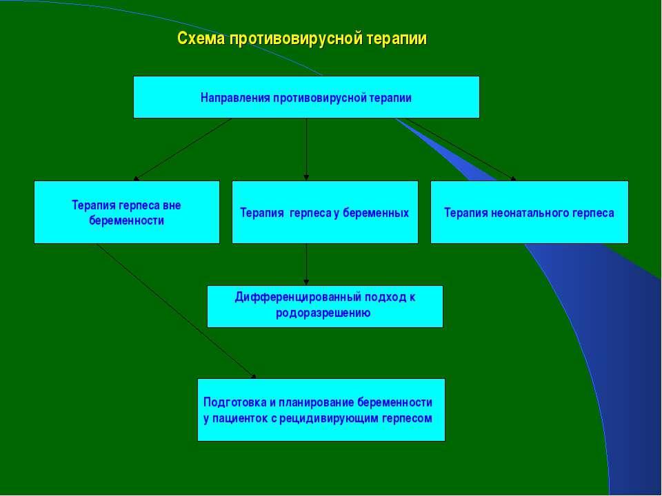 Схема противовирусной терапии